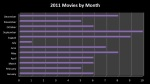 2011 Movies by Month
